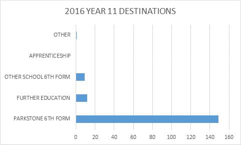 year-11-destination-bargraph