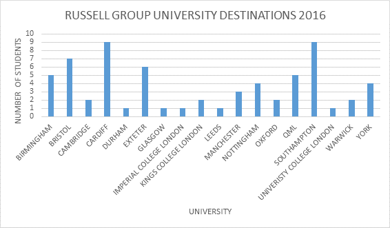 year-13-destinations-russell-group